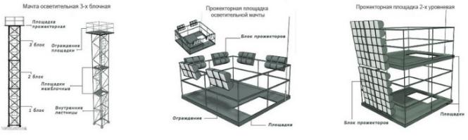 Площадка П-2 для ПМС