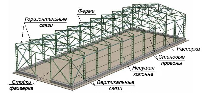 КМД металлическое здание